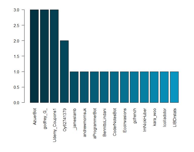 Ejemplo de análisis de usuarios en Twitter